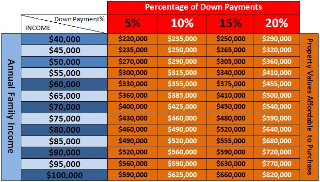 Matrix of Income-Down payment-Value for insured mortgages